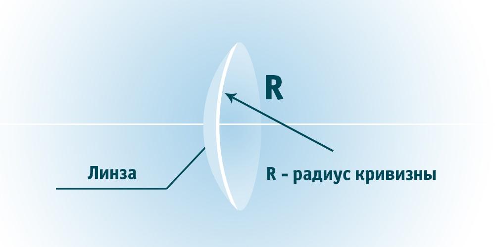 что такое радиус кривизны в контактных линзах